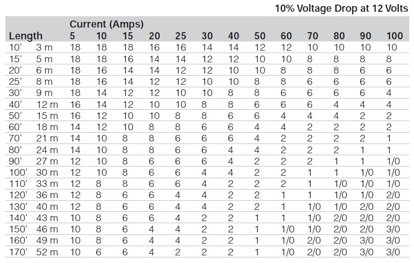 Wire charts marinco frequently asked questions 10 voltage drop at 12 volts greentooth